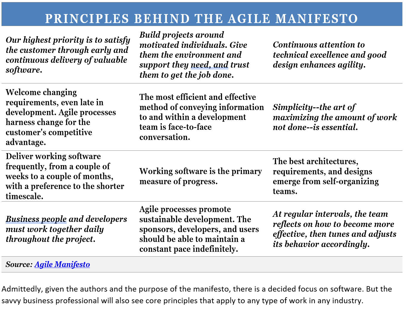Agile for All 2