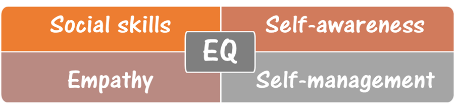 Emotional Intelligence for Project Managers 2