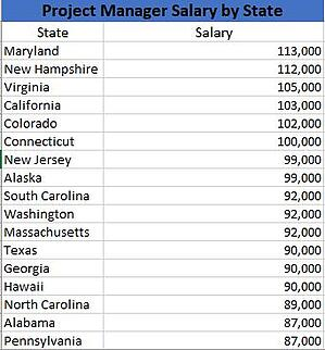 PM Salary by State