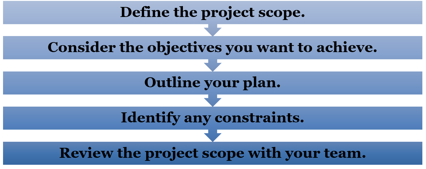Project Scope 3