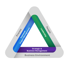 PMI ECO Update Talent Triangle
