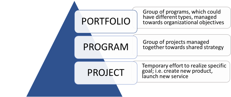 Using PMP to Prapre for Portfolio Management1