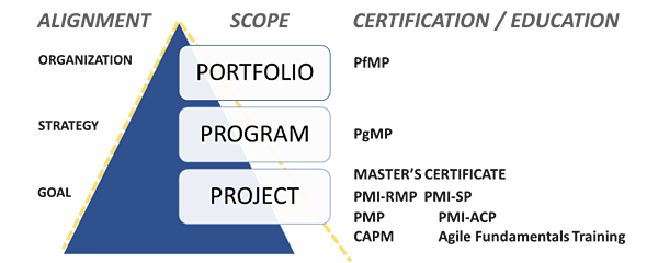 Using PMP to Prapre for Portfolio Management2