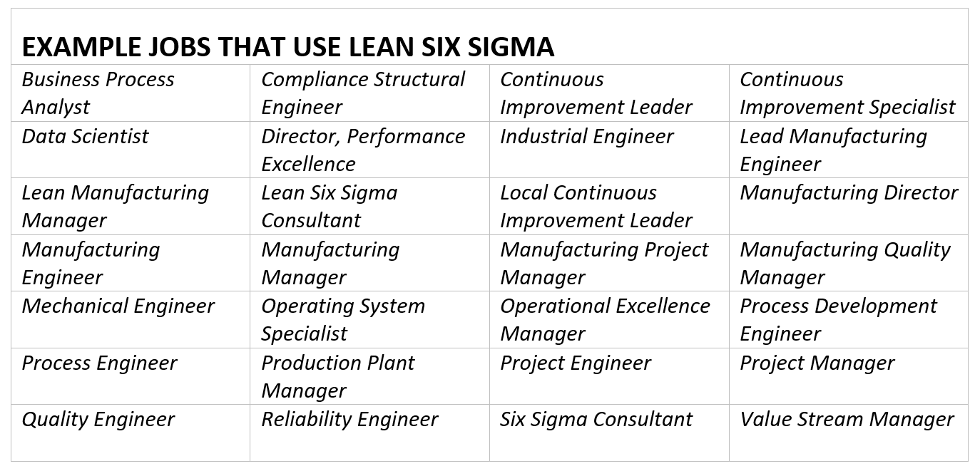 Value of Lean Six Sigma 4
