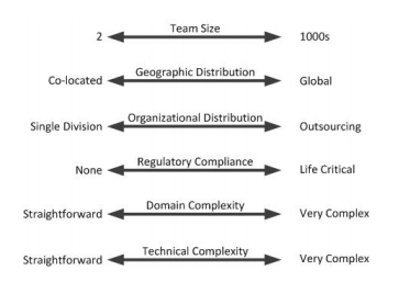 What is Disciplined Agile 3