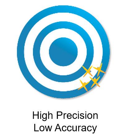 High Precision Low Accuracy Bullseye