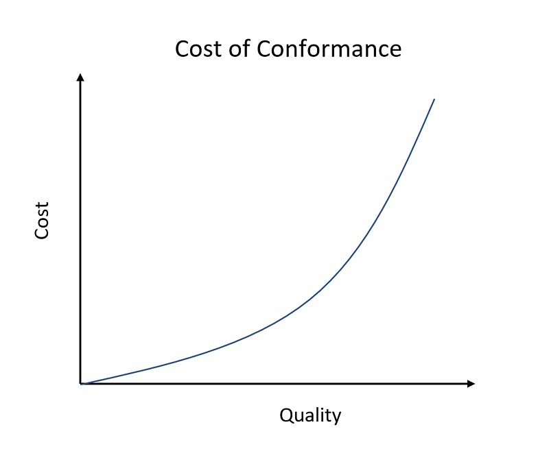 Cost of Quality 3