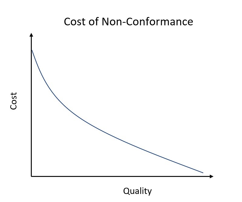 Cost of Quality 4